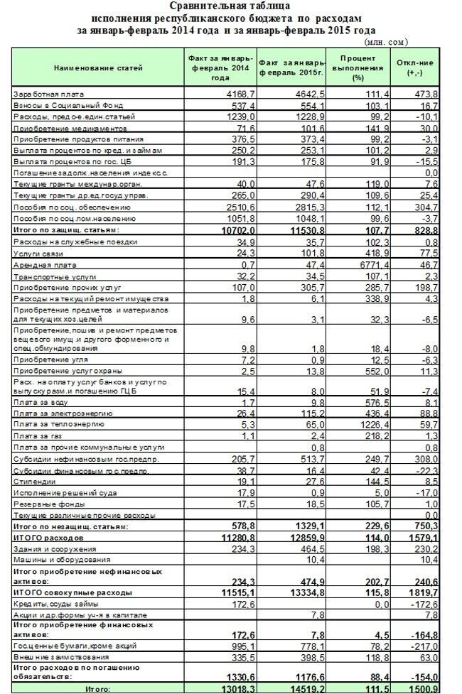 Открытки статья расходов