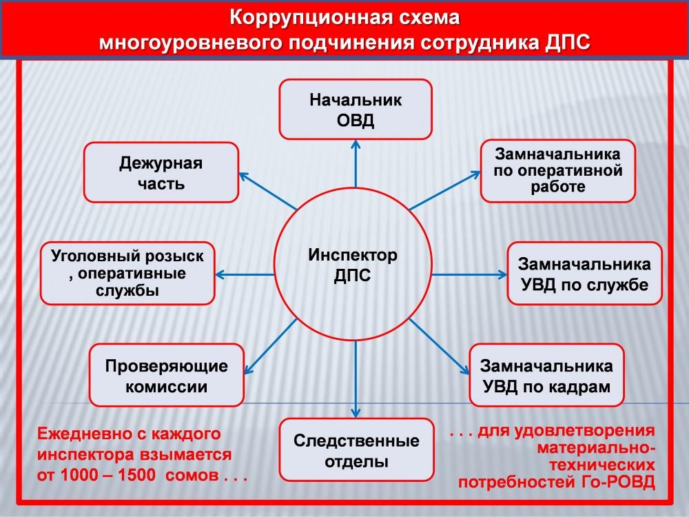 коррупционные схемы в ДПС