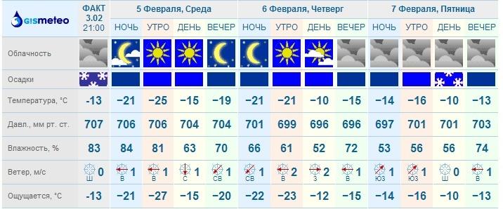 Погода на весь октябрь 2016 в спб
