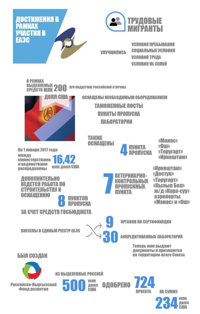 Жээнбеков: Вступив в ЕАЭС, Кыргызстан сделал правильное решение